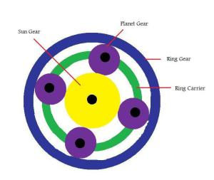 trans-figure-1-planetary-gearset