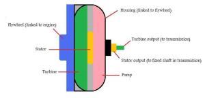 trans-figure-3-torque-converter
