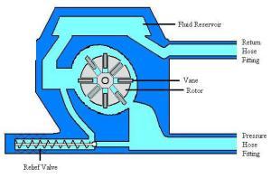 figure-6-rotary-vane-pump