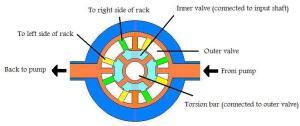 figure-7-rotary-valve