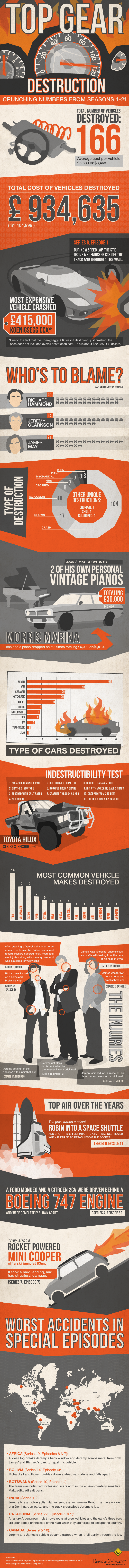 Top Gear Destruction Infographic